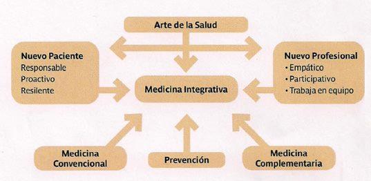 Esquema Medicina Integrativa